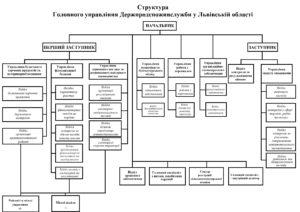 Структура Головного управління Держпродспоживслуужби у Львівській області